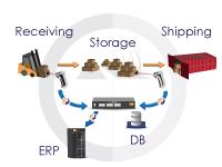 Logistics Control System