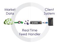 Market Data Feed