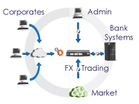 FX Trading Platform